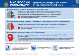 Средства индивидуальной защиты от коронавирусной инфекции